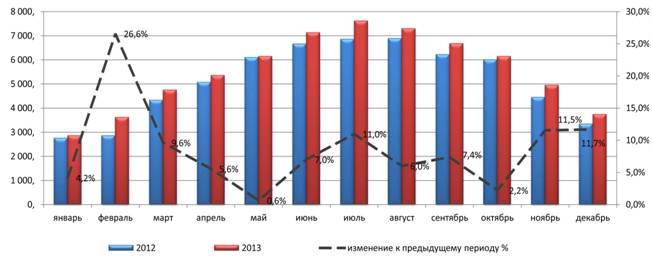 Объем Производства Цемента В России 2014